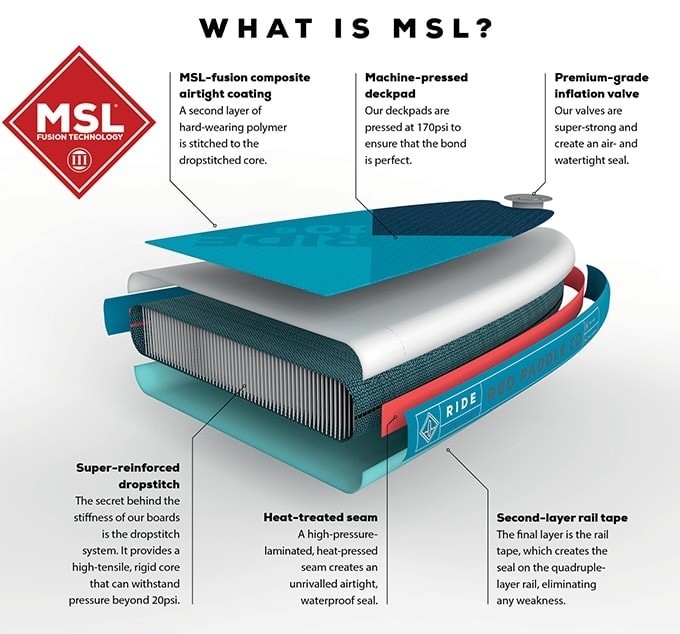 Red Paddle Co MSL Fusion