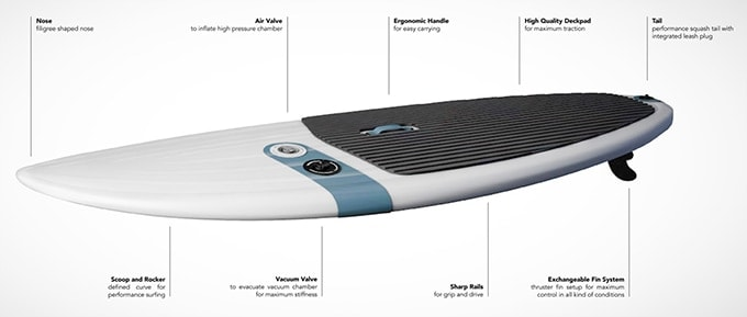 TRIPSTIX Inflatable SUP Technology
